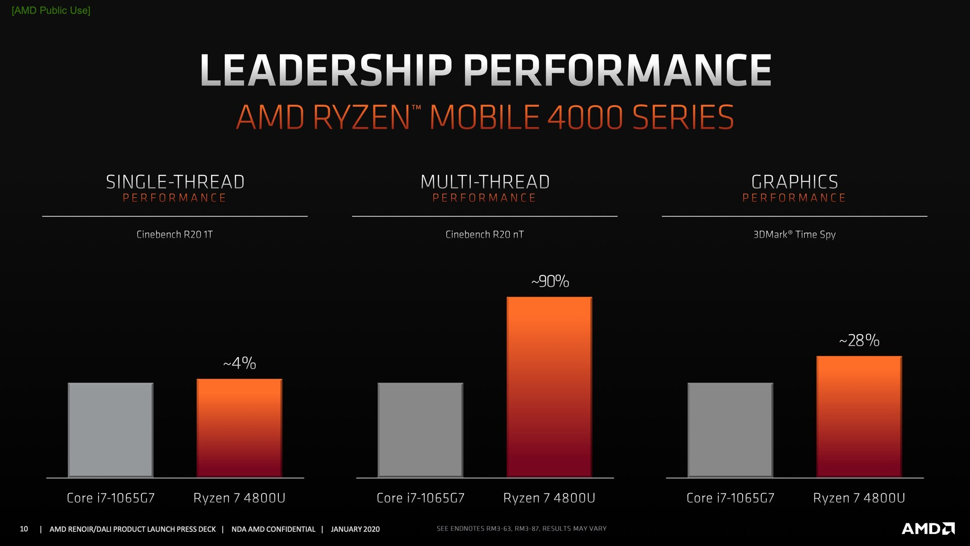 Benchmarks zu AMD Renoir a.k.a. Ryzen 4000U