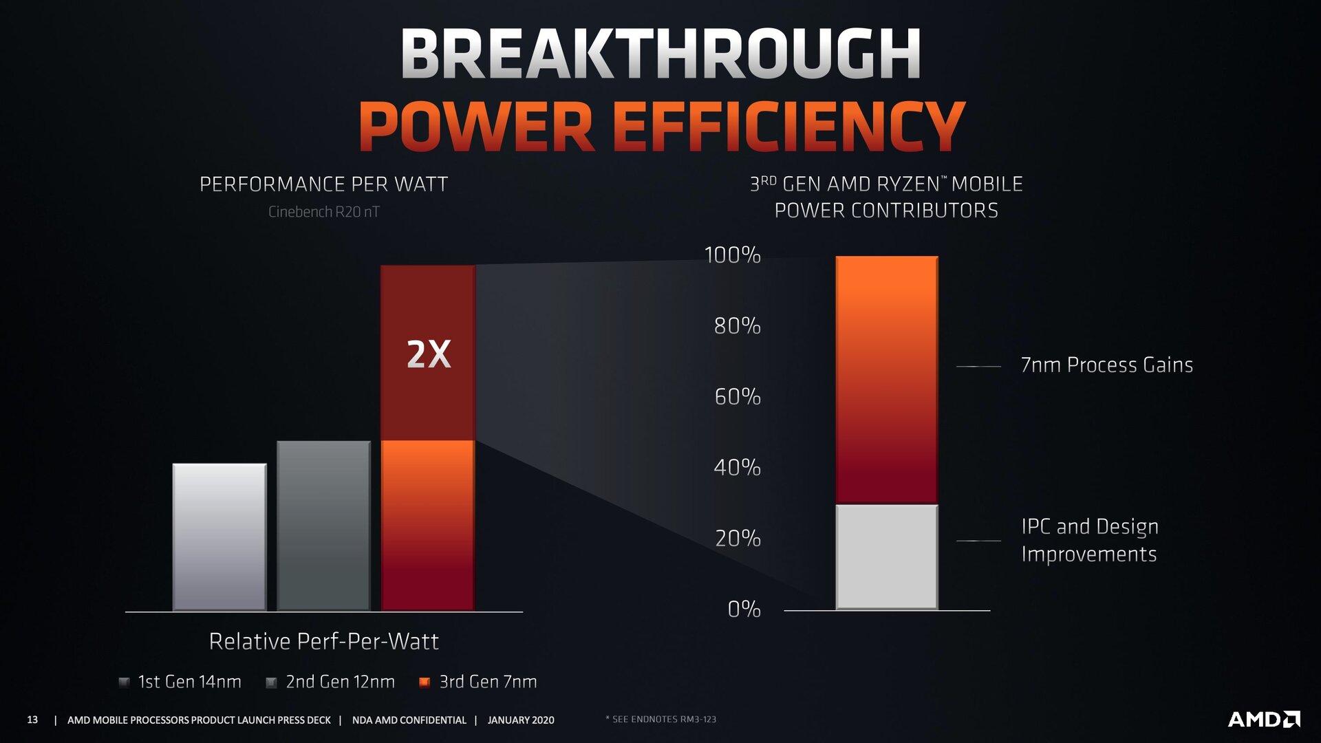 AMD Renoir ist deutlich effizienter