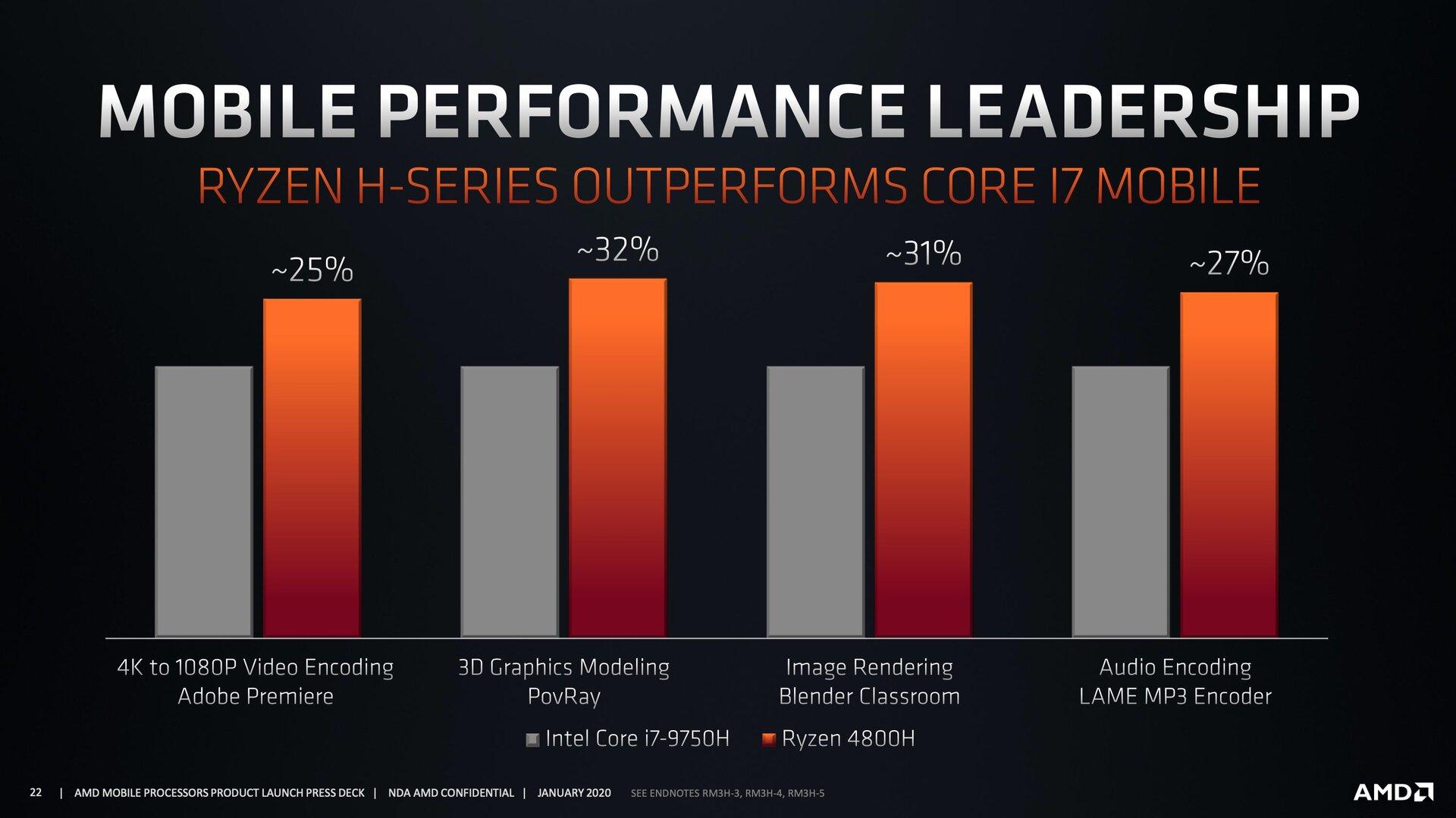 Benchmarks zu AMD Renoir a.k.a. Ryzen 4000H