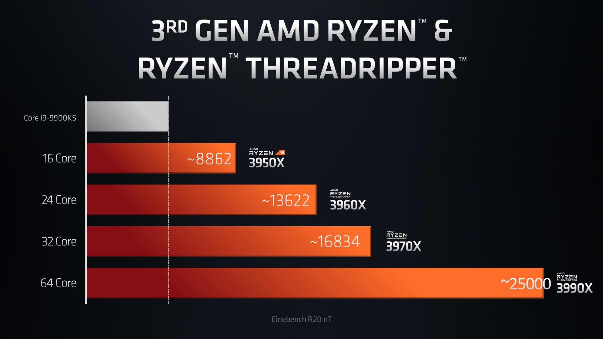 AMD Ryzen Threadripper 3990X: Topmodell mit 64 Kernen
