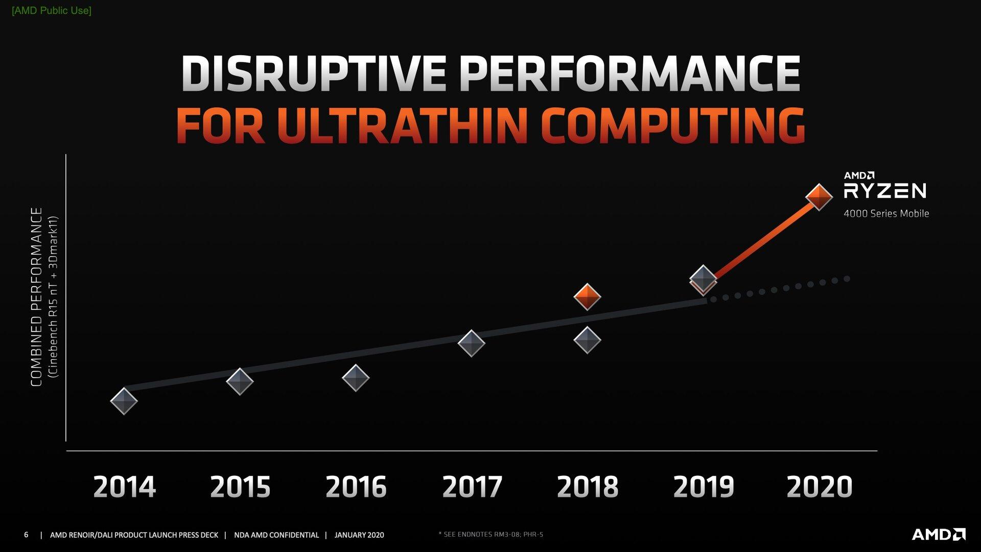 AMD verspricht einen deutlichen Leistungssprung