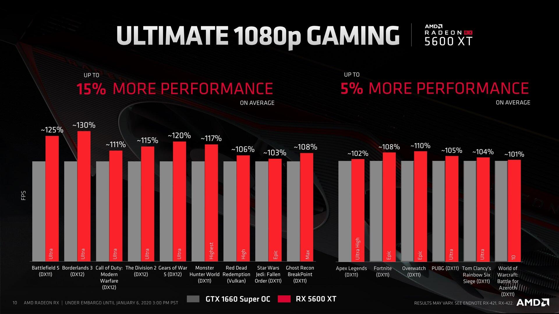 Benchmarks zur AMD Radeon RX 5600 XT mit Navi 10