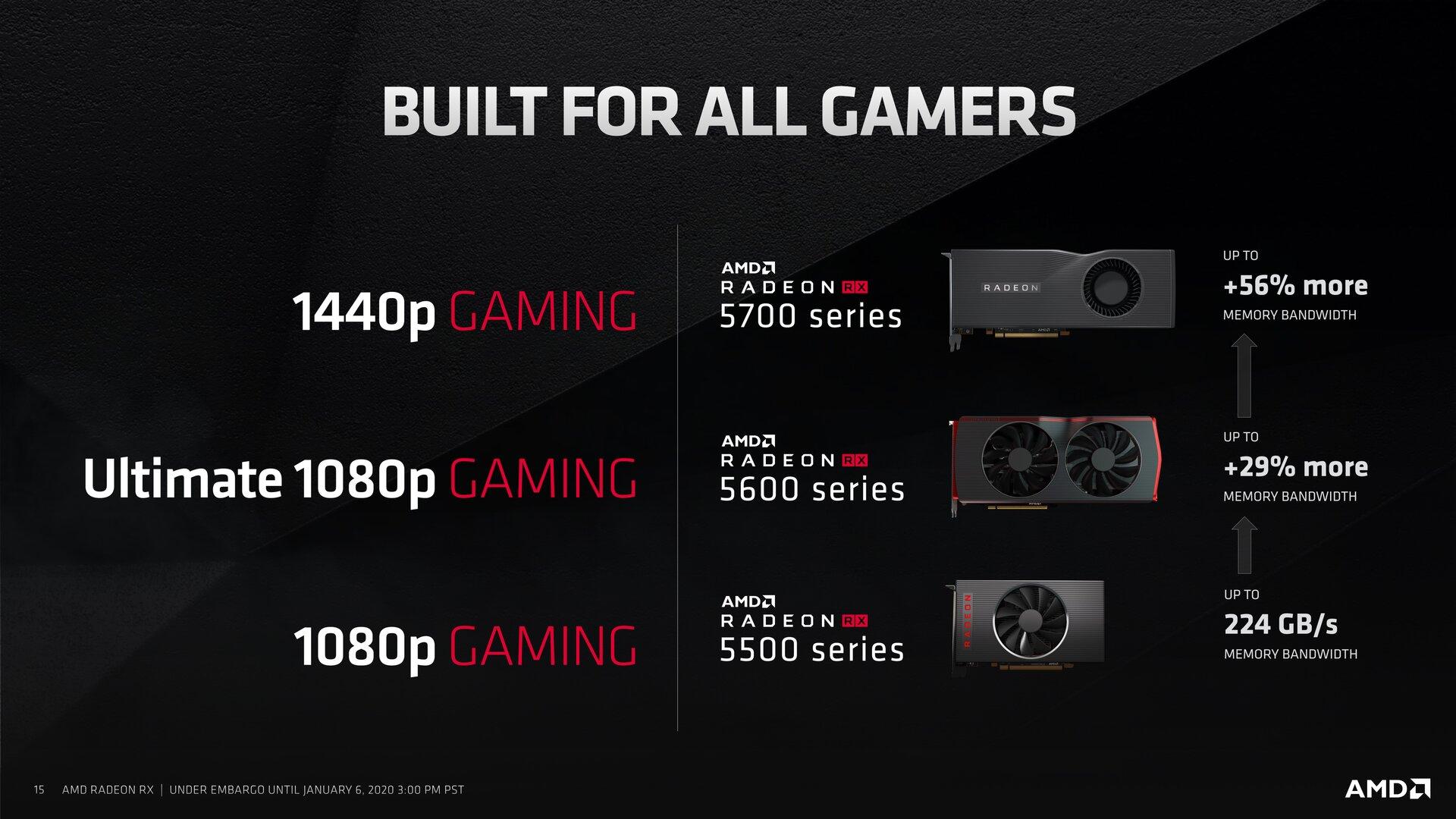AMD Radeon RX 5600 XT: Für Full HD gedacht