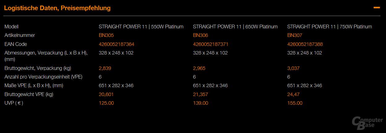 Das Straight Power 11 Platinum besitzt ...