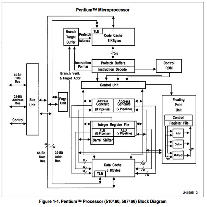 Blockdiagramm des Pentium 60 und Pentium 66 (P5)
