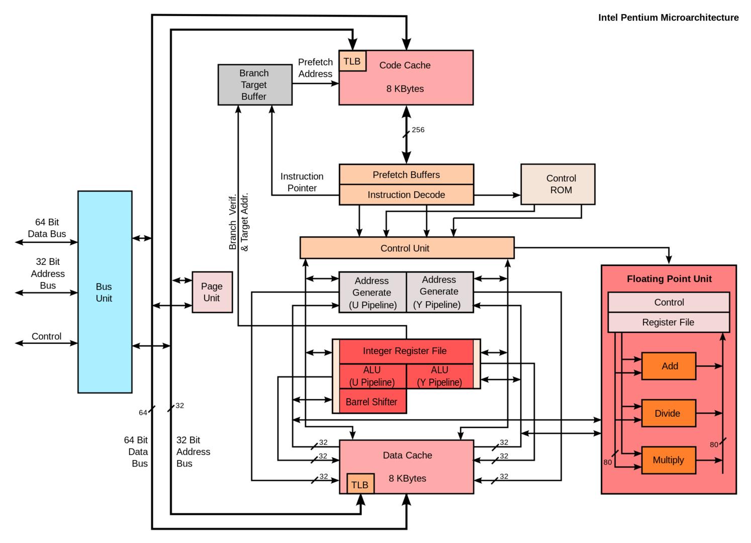 Die Architektur des Intel Pentium