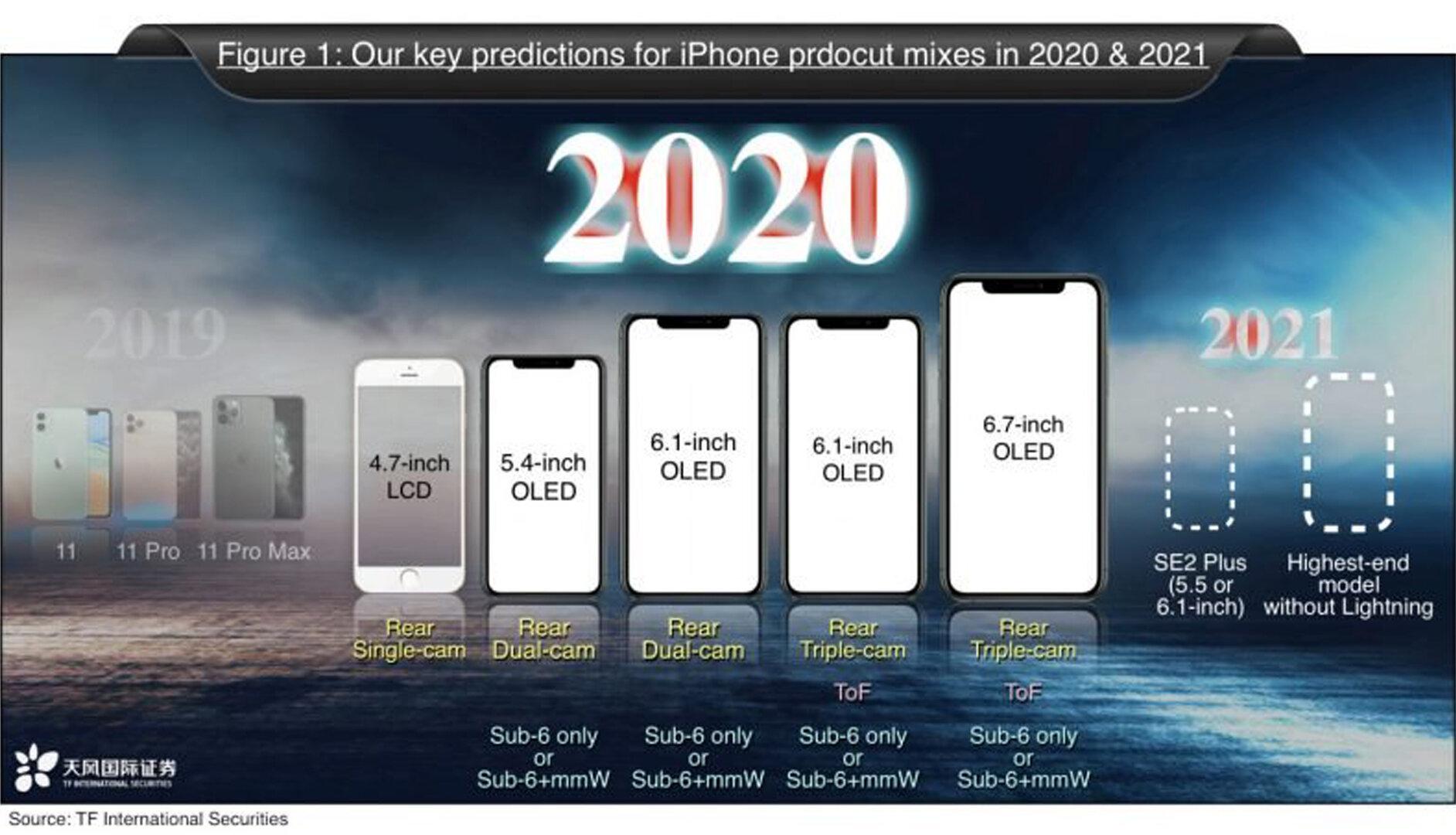Von Ming-Chi Kuo vermutetes iPhone-Lineup für 2021