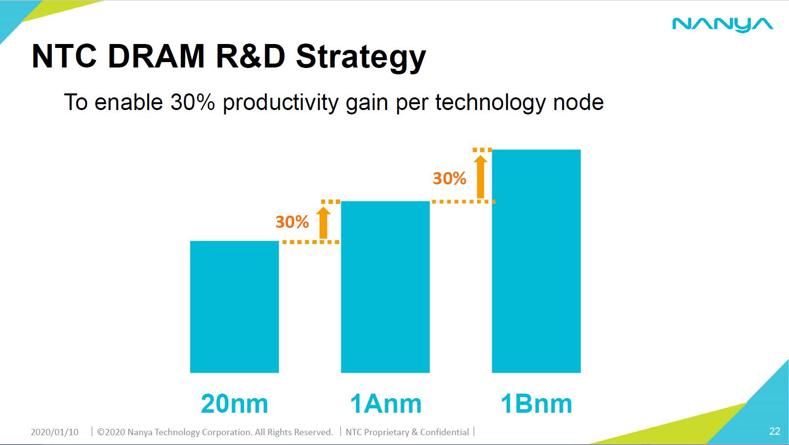 Nanyas Weg in die 10-nm-DRAM-Klasse