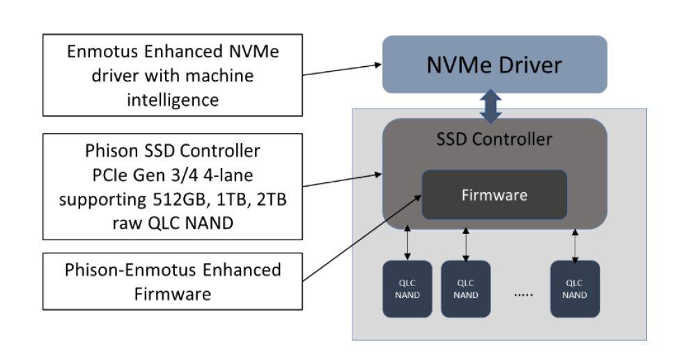 Enmotus MiDrive SSD im Schema