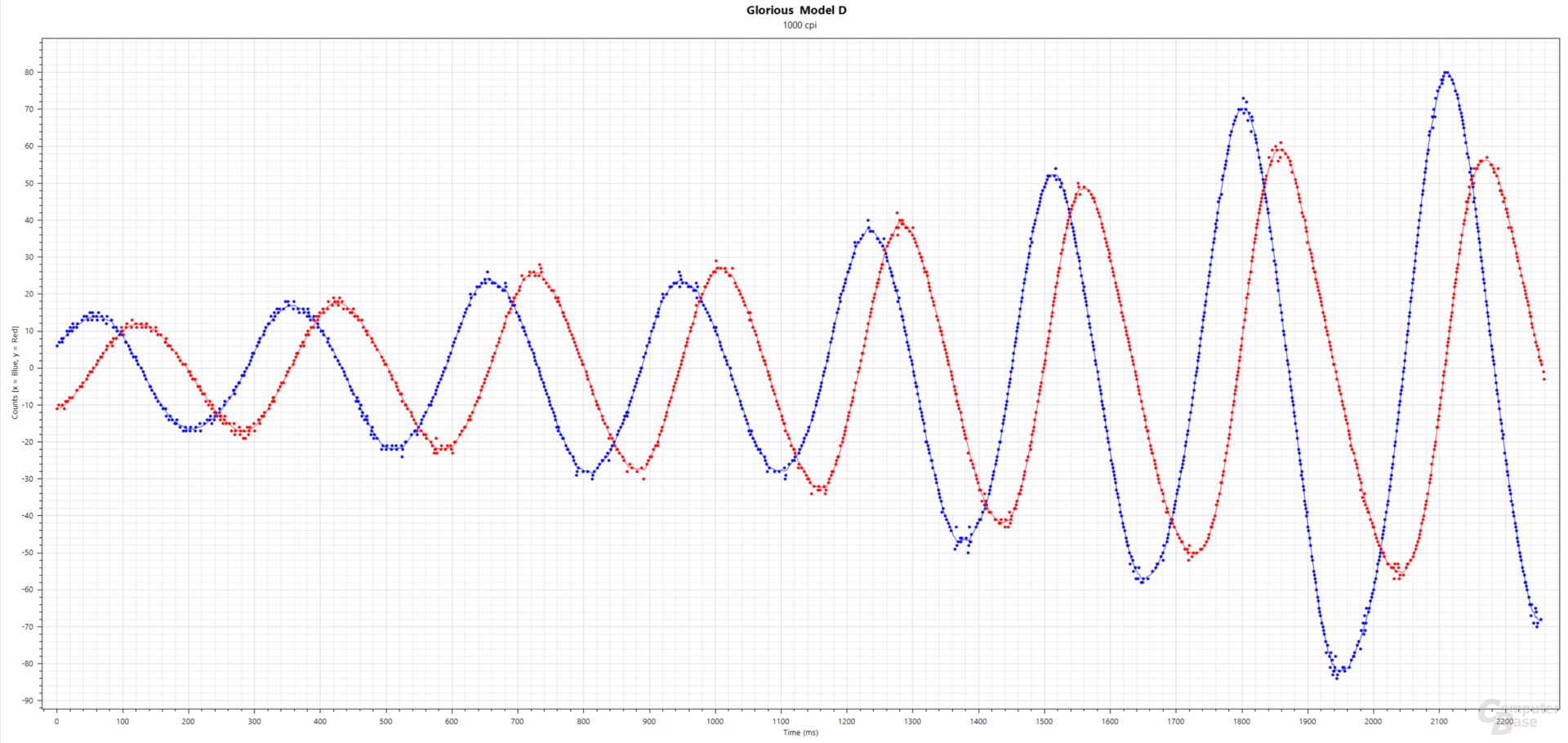 Blau: xCounts(ms), Rot: yCounts(ms); Glorious Model D (PixArt PMW-3360, 1.000 cpi, 1.000 Hertz, Stoffmauspad)