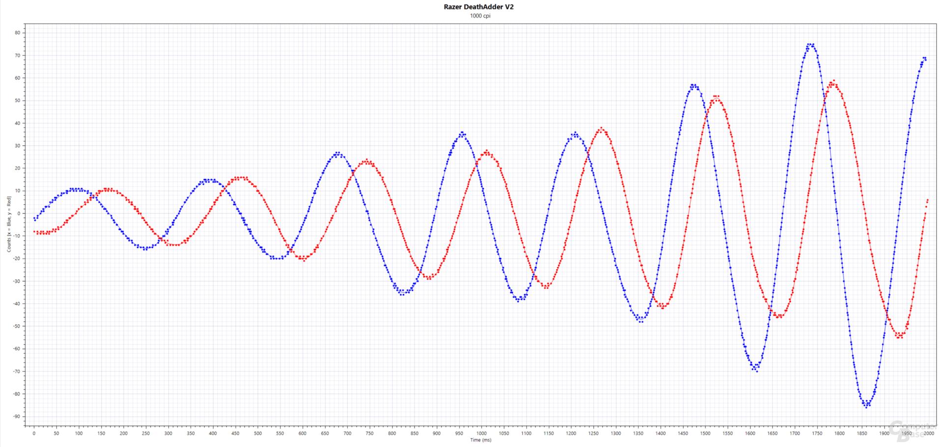 Blau: xCounts(ms), Rot: yCounts(ms); Razer DeathAdder V2 (PixArt PMW-3399, 1.000 cpi, 1.000 Hertz, Stoffmauspad)