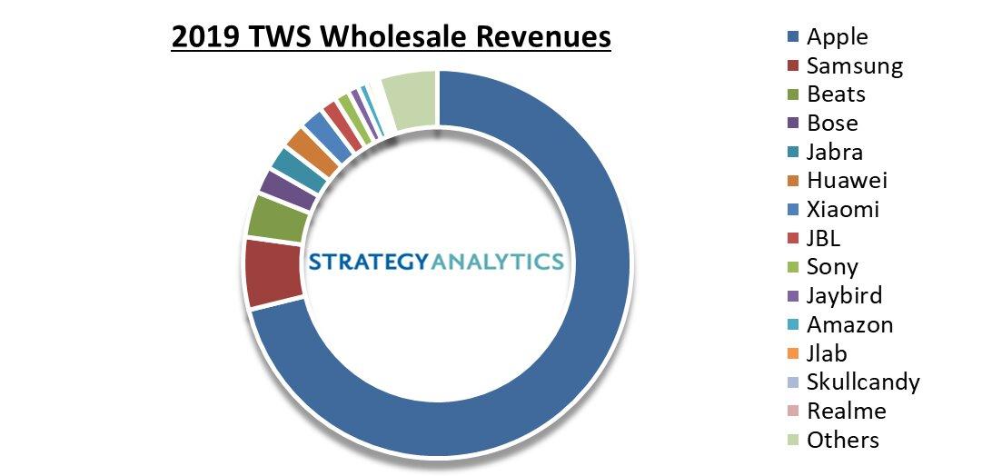 Marktanteil bei TWS-In-Ears nach Umsatz
