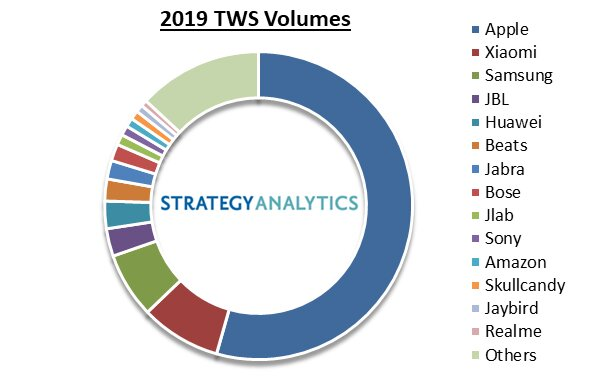 Marktanteil bei TWS-In-Ears nach Stückzahlen