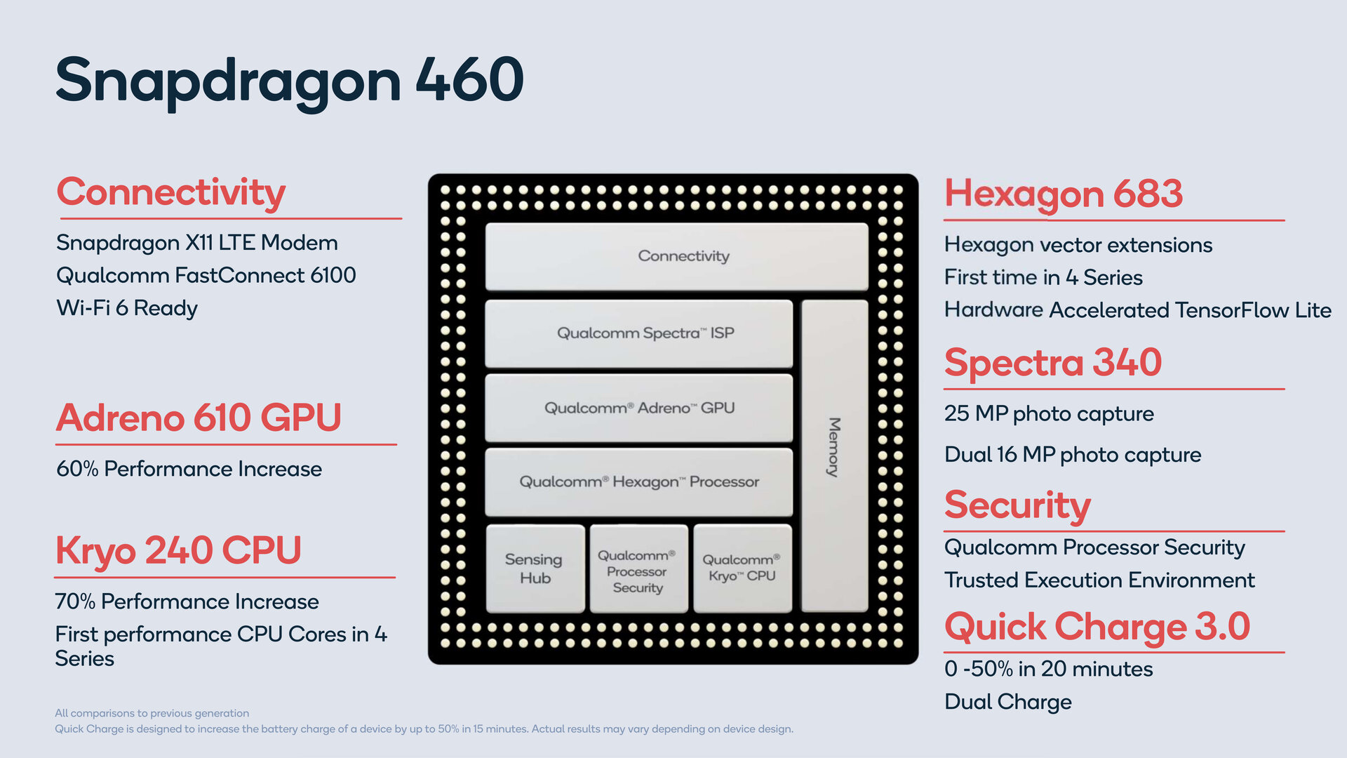 Snapdragon 460