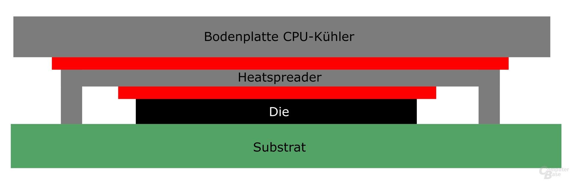 Zwischen Die und Heatspreader sowie zwischen Heatspreader und Kühler müssen Abstände durch Wärmeleitmittel (rot) überwunden werden