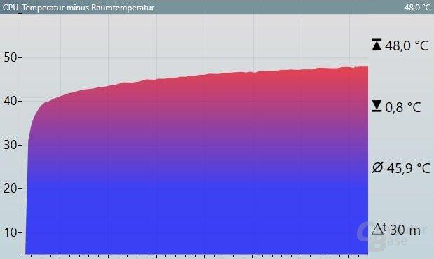Verlauf der Differenz zwischen CPU- und Raumtemperatur über 30 min bei Volllast (Luftkühler)