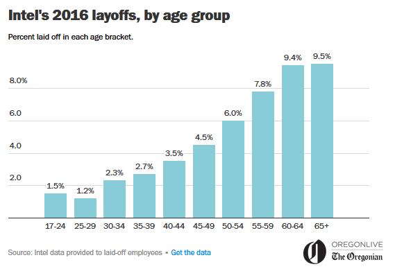 Intel-Entlassungen im Jahr 2016 nach Altersgruppe