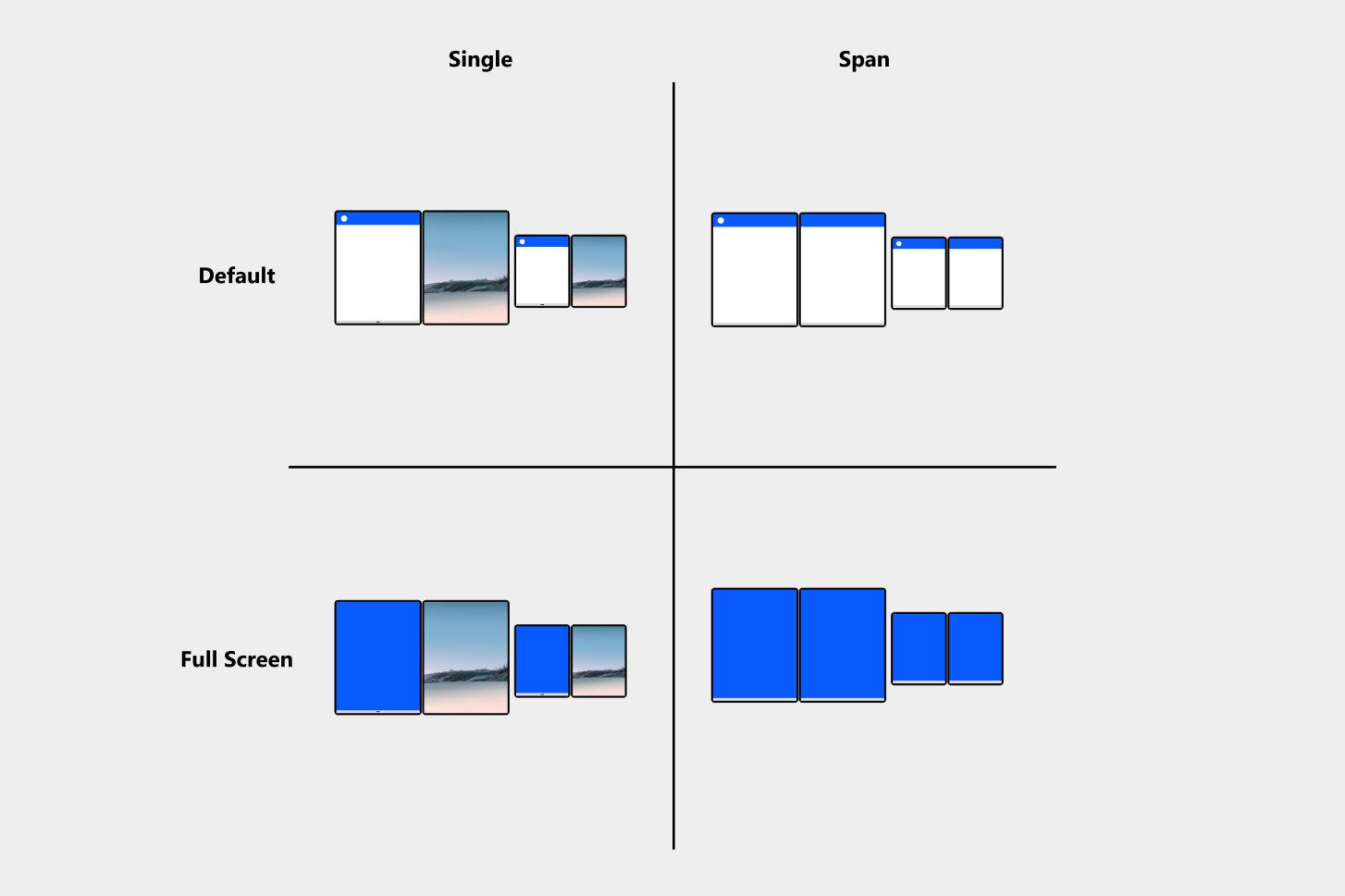 Mögliche Ansichten auf einem Surface Duo
