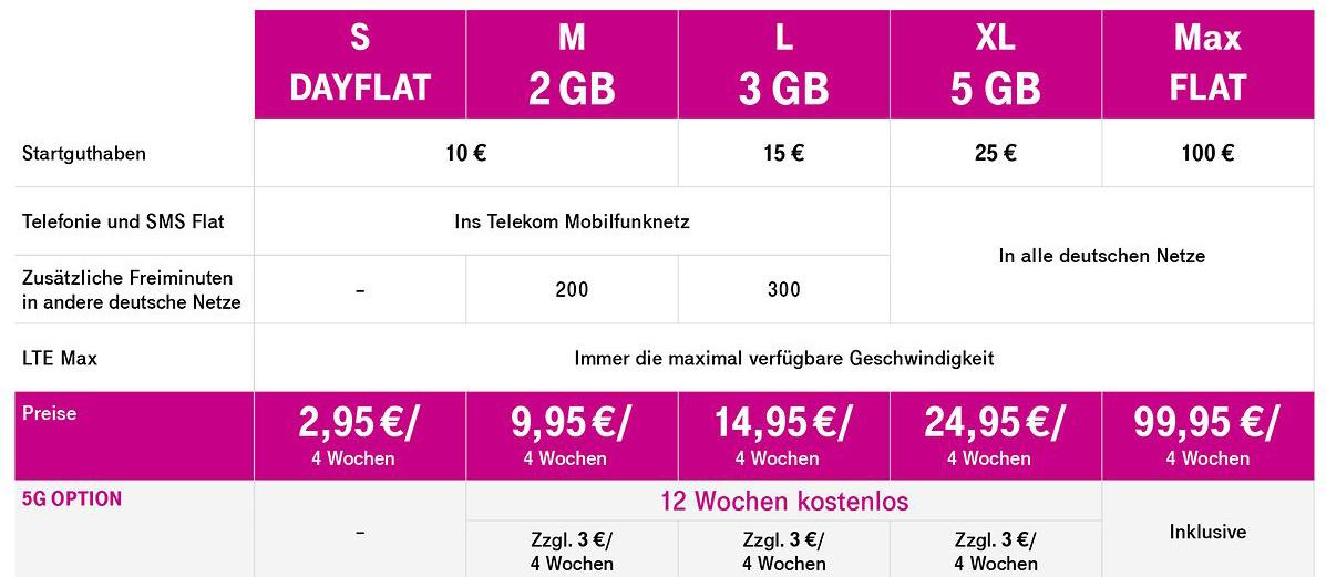 Ab 3. Februar 2020: Die neuen Prepaid-Tarife der Deutschen Telekom