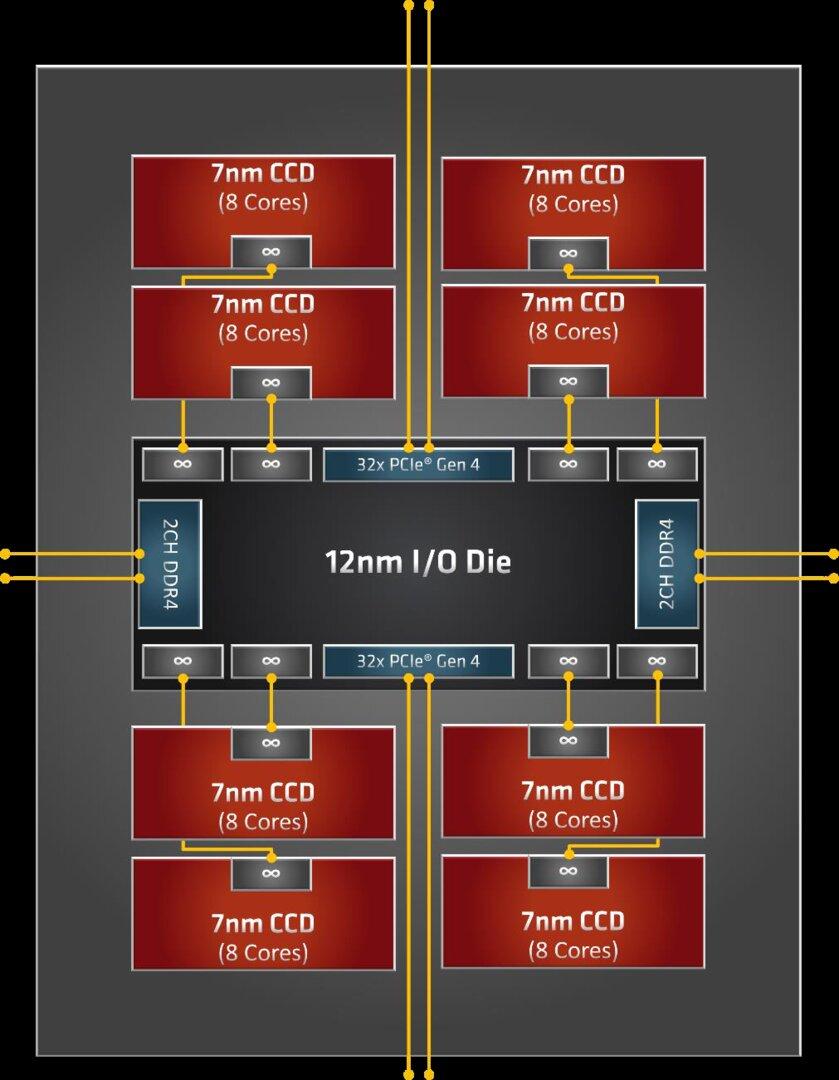 Der Aufbau des AMD Ryzen Threadripper mit 64 Kernen