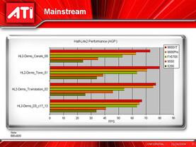 Half-Life 2 - fimeninterne Benchmarks von ATi | Quelle: Chip Online
