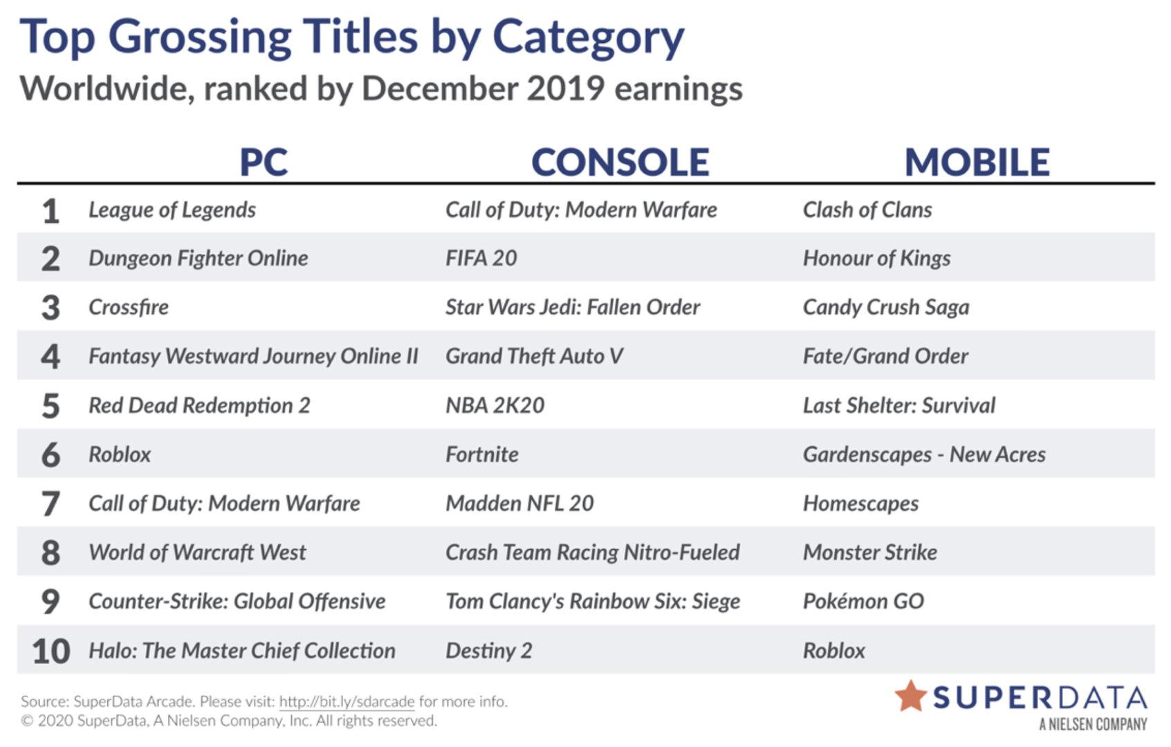 Videospiele-Markt: Monatlicher Umsatz kratzt an 10 Milliarden US-Dollar