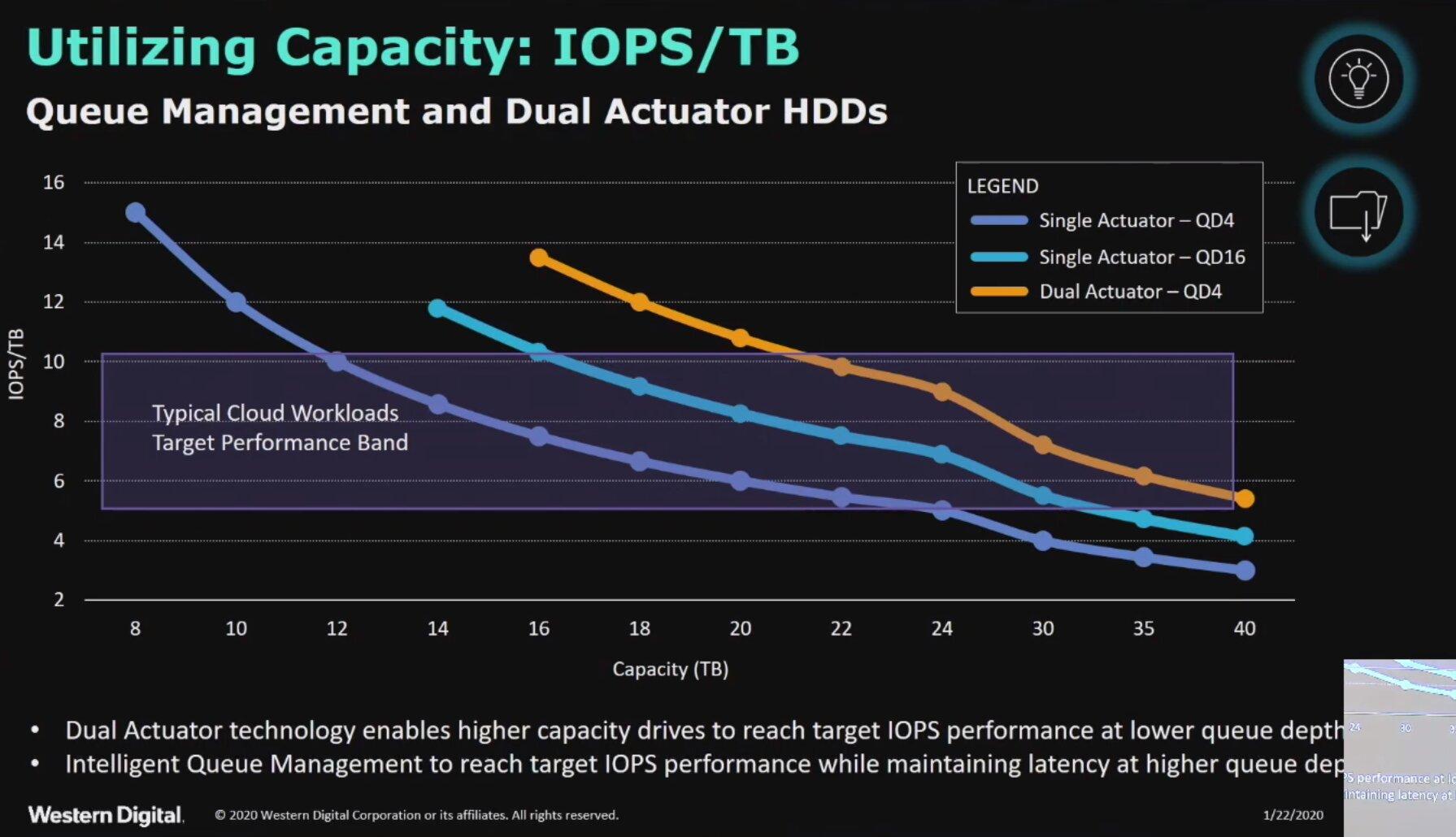 Dual-Actuator gegen sinkende IOPS pro TB