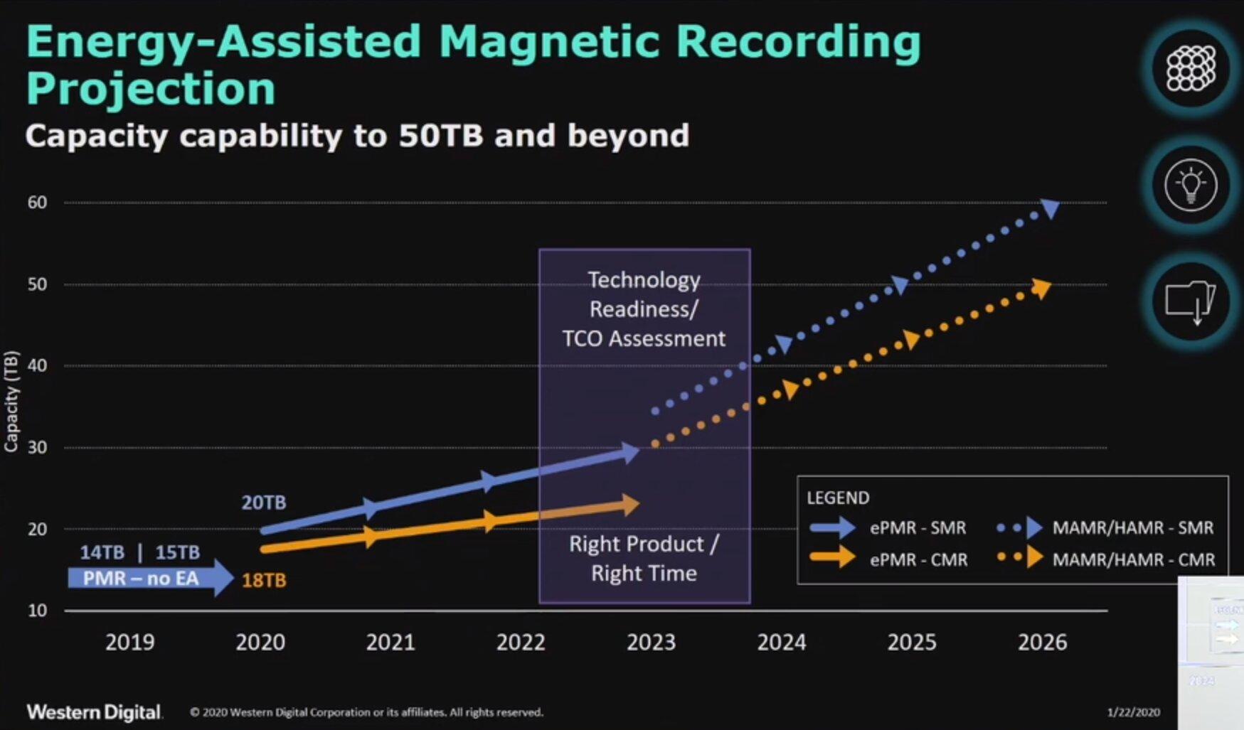 WD-Roadmap: ePMR bis 2023, erst danach MAMR oder HAMR
