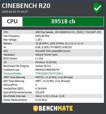 Der 3990X erreicht mit 5,3 GHz 39.518 Punkte in Cinebench R20