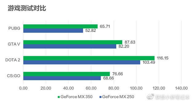 Spielebenchmarks zur GeForce MX350