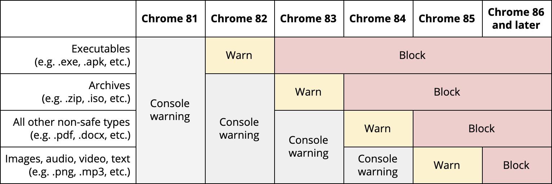 Google Chrome blockt zukünftig unsichere Downloads