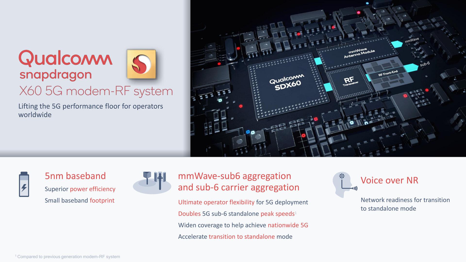 Snapdragon X60 führt erstmals VoNR ein