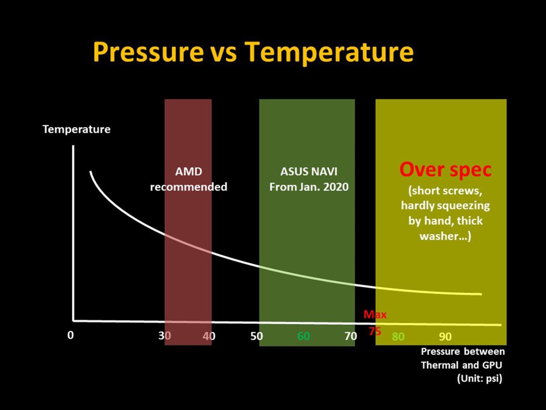 Asus ROG Strix Radeon RX 5700(XT) - Diagramm zum Anpressdruck für die Navi-GPU