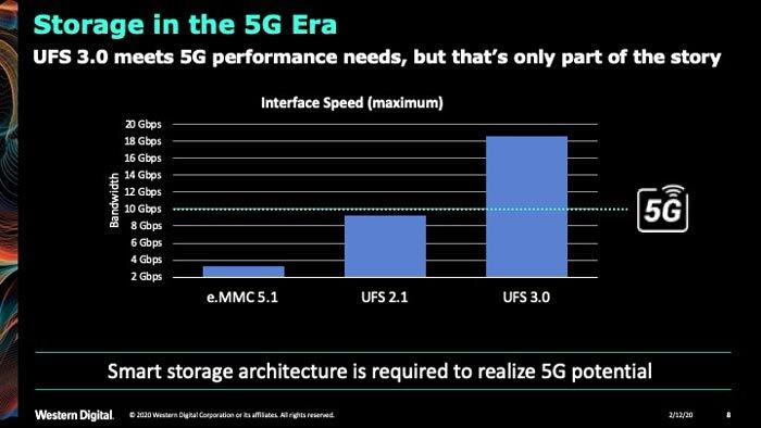 5G verlangt nach schnellem Speicher