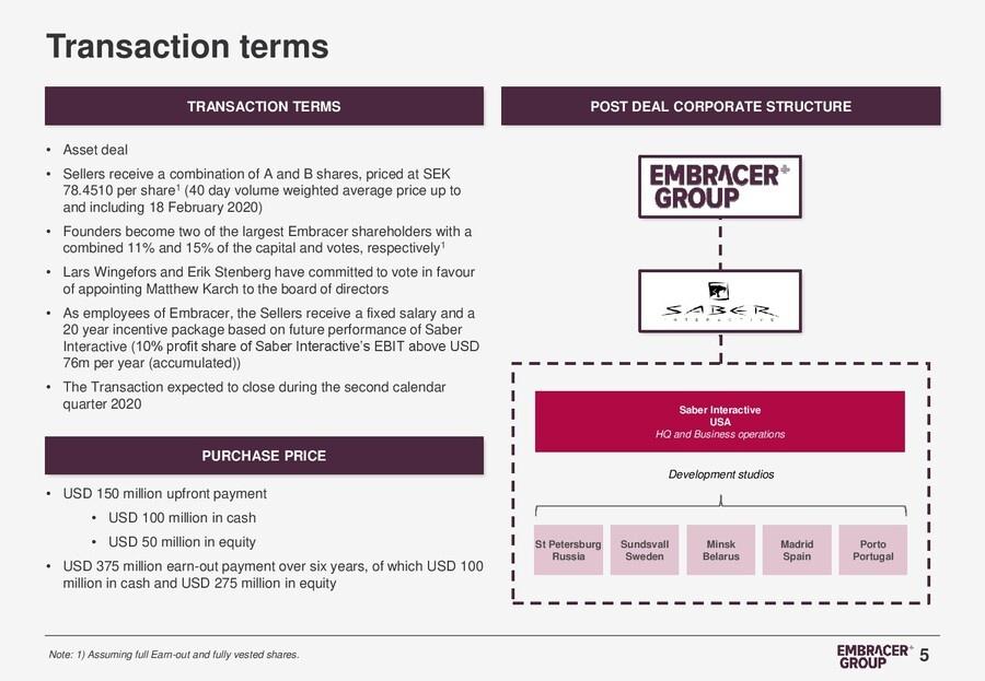 Fakten zur Übernahme von Saber Interactive durch die Embracer Group