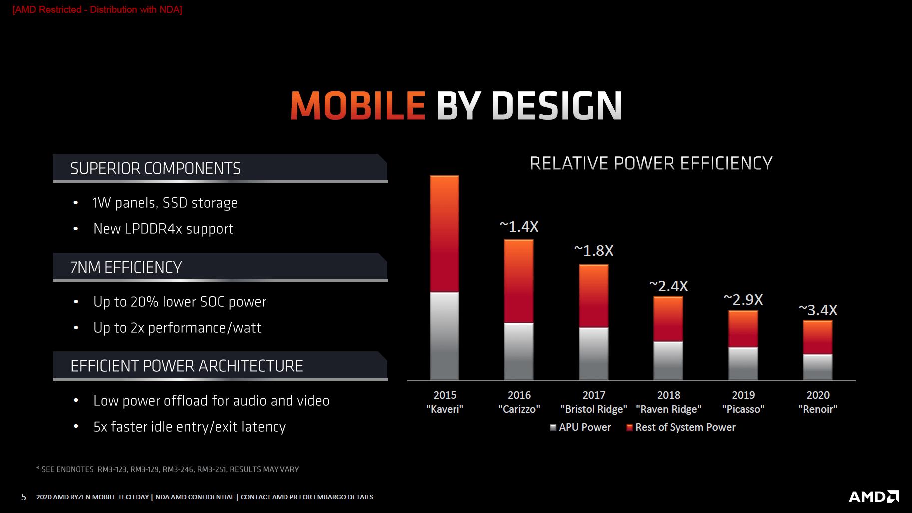 AMD Mobile: Effizienz der Generationen