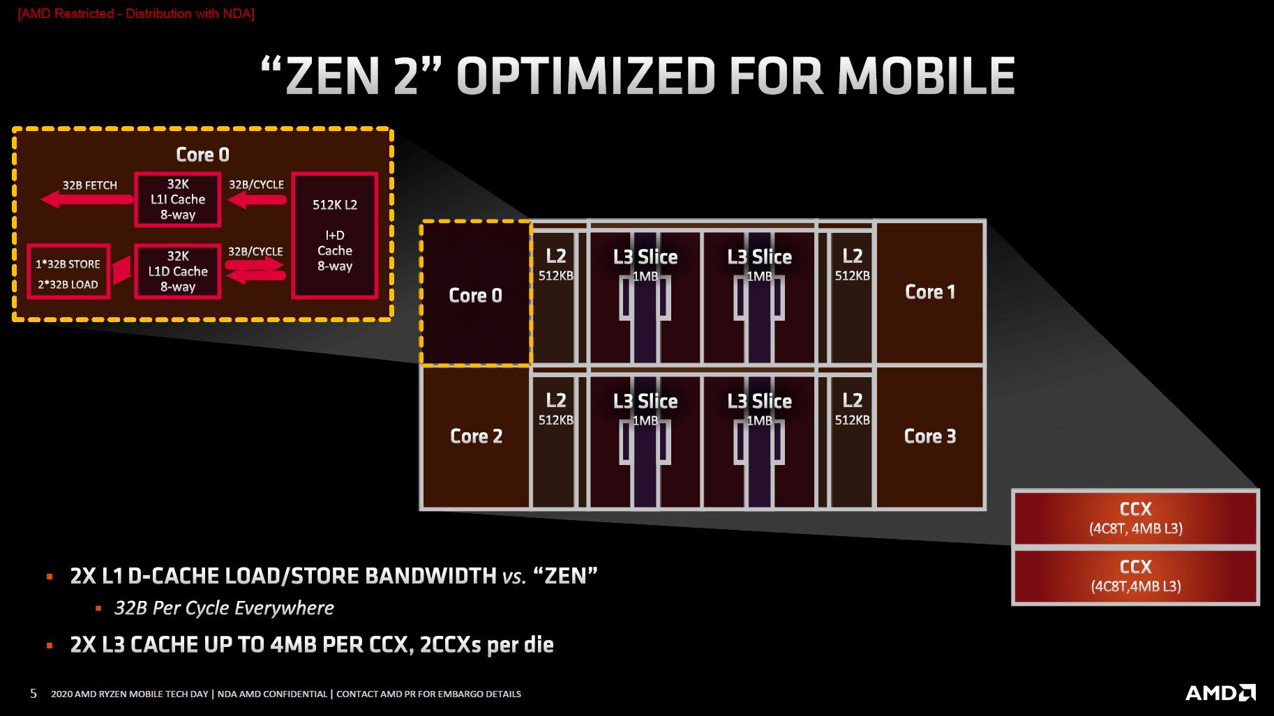 Architektur optimiert für Mobile