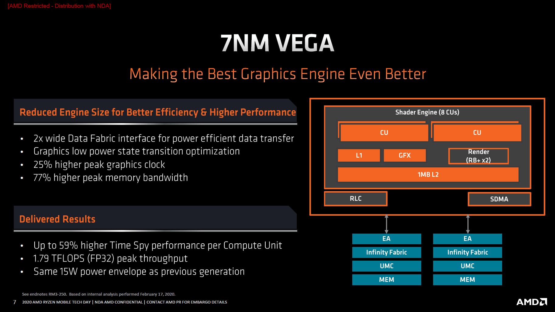 AMD Vega mit Mobile-Tuning