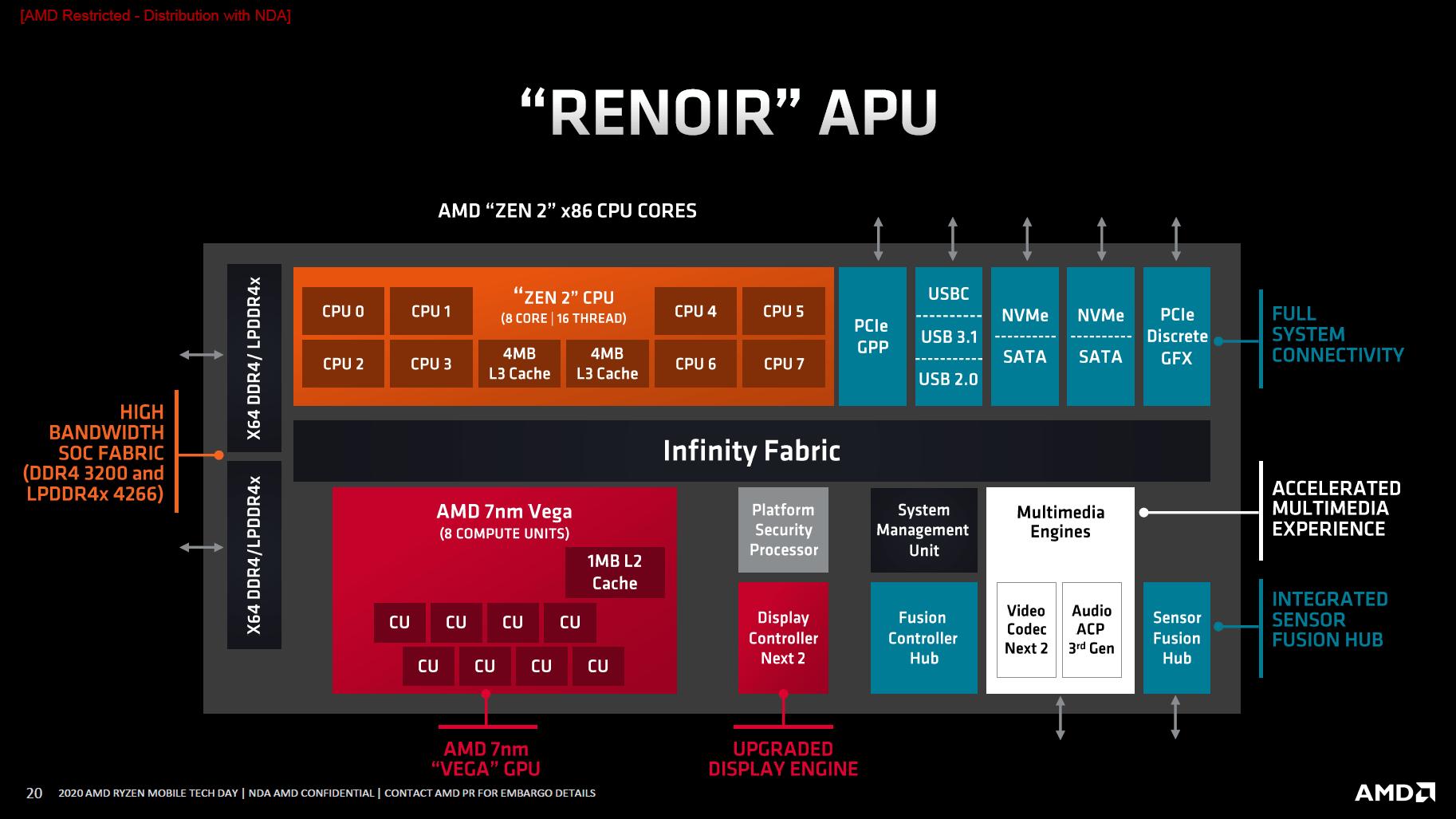 Die Technik der Renoir-APU