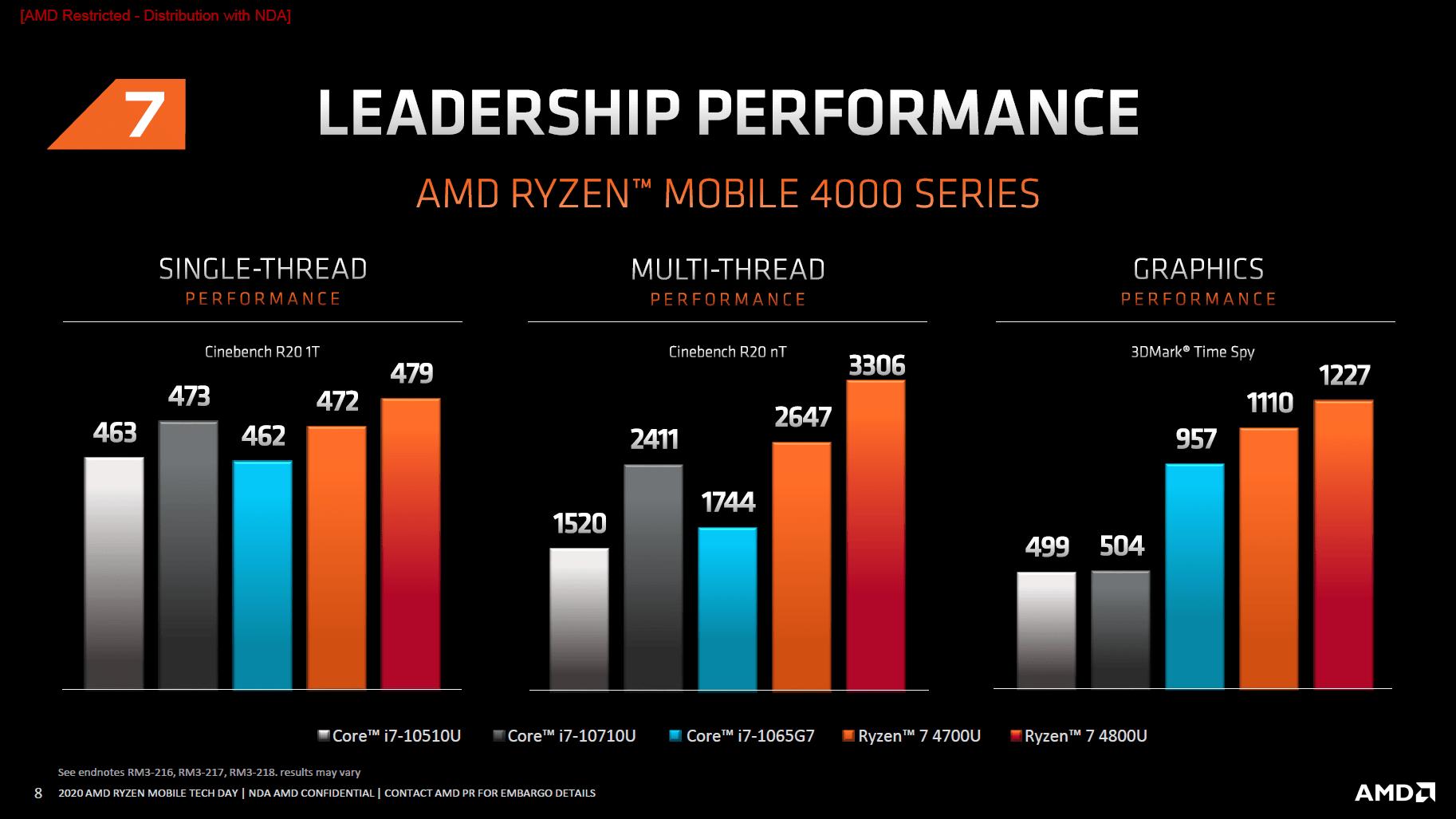 Renoir-Benchmarks von AMD