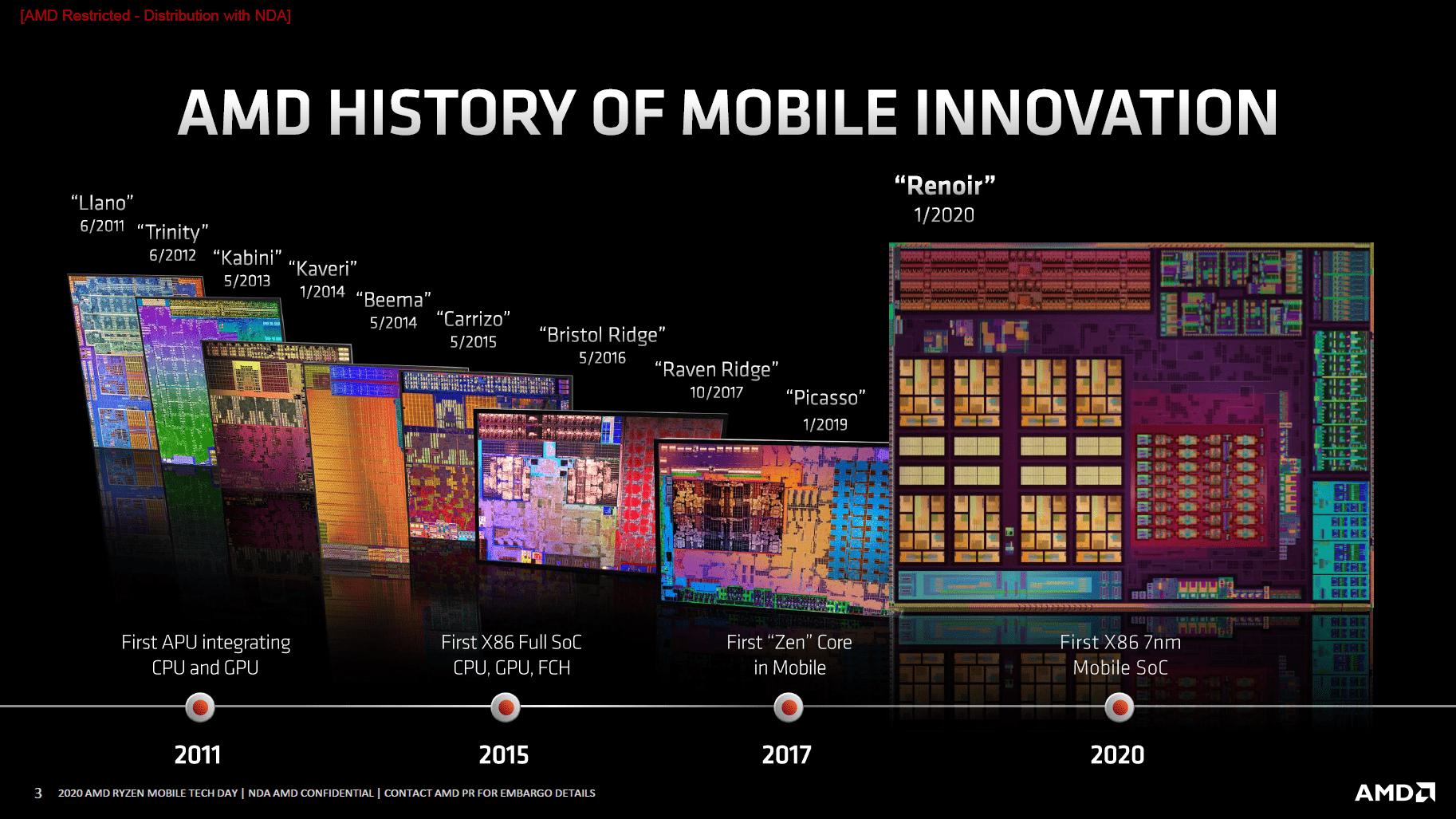 AMDs Mobile-Produkte im Laufe der Zeit