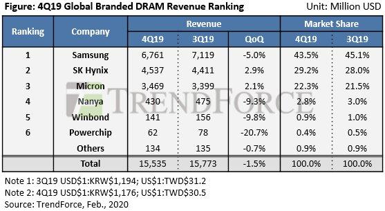 """Umsatz mit """"Branded DRAM"""" im Q4 2019 nach Herstellern"""