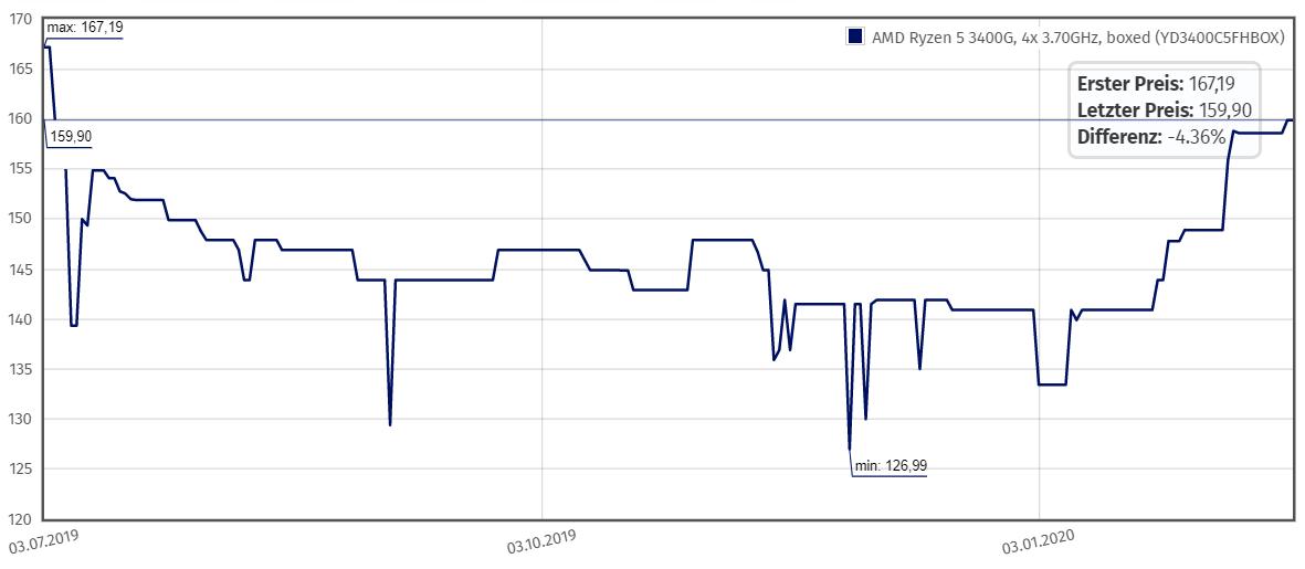 Preisverlauf des Ryzen 5 3400G