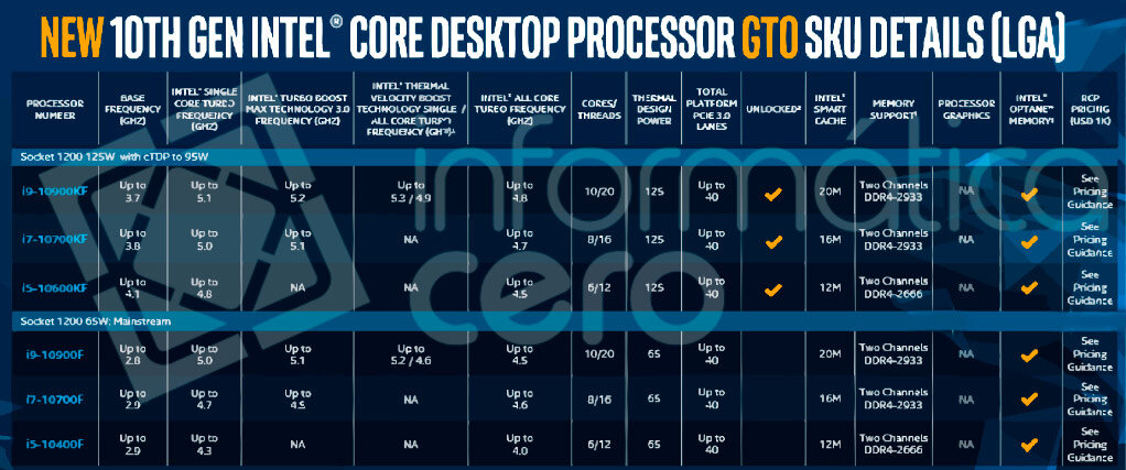 F-Modelle ohne GPU von Intel Comet Lake-S