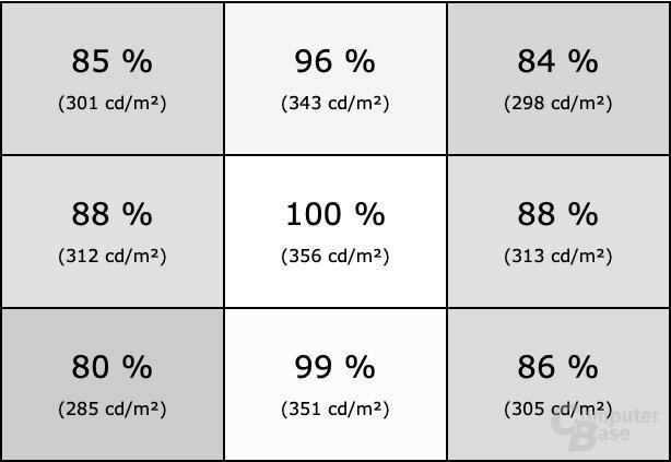 Homogenität des MSI Optix MAG272CQR