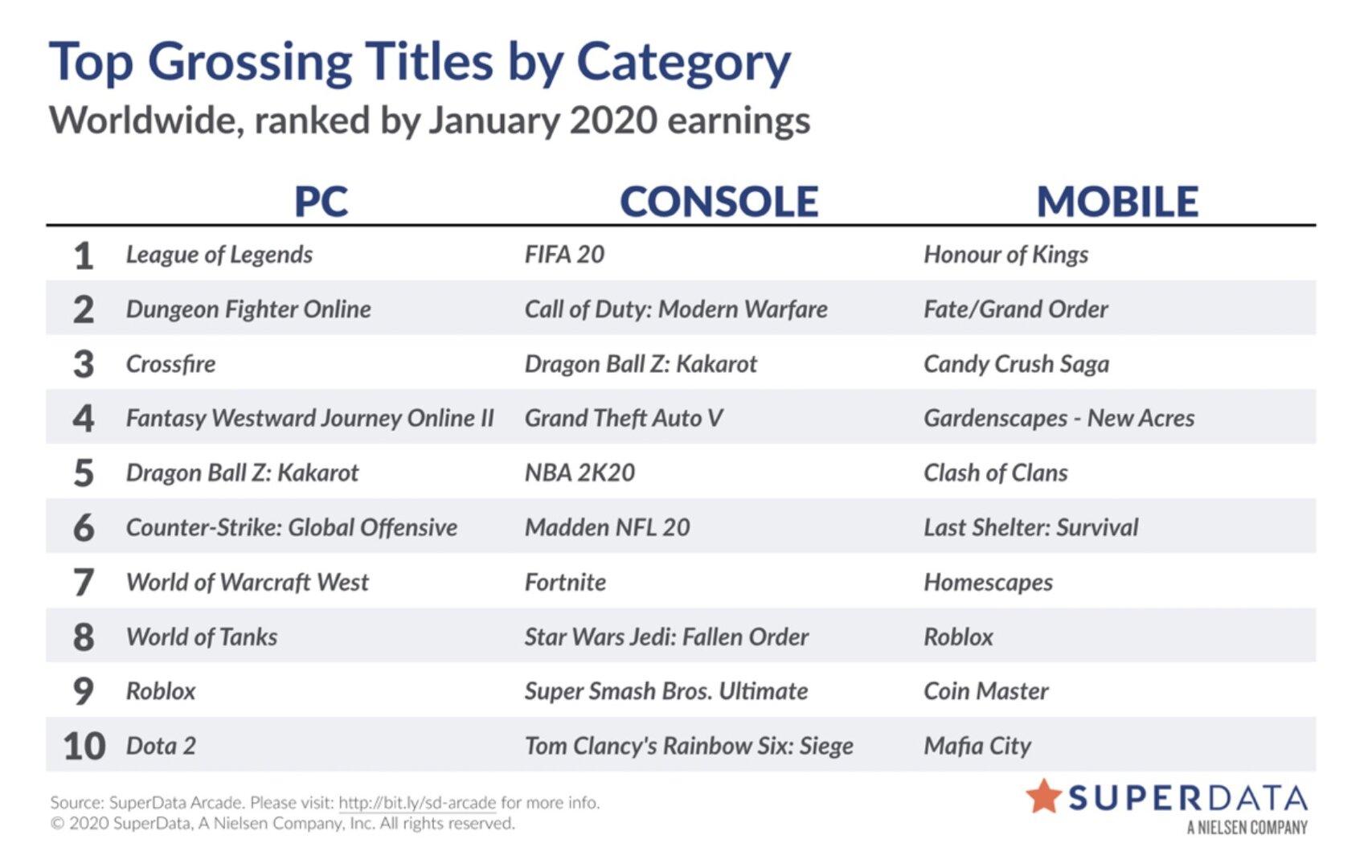 Liste der digital umsatzstärksten Videospiele im Januar 2020