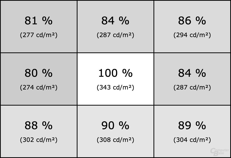 Homogenität des Dell P2720DC