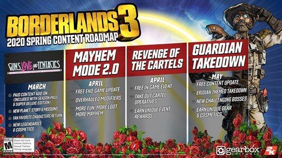 Borderlands 3 erhält kostenlose und kostenpflichtige Ergänzungen