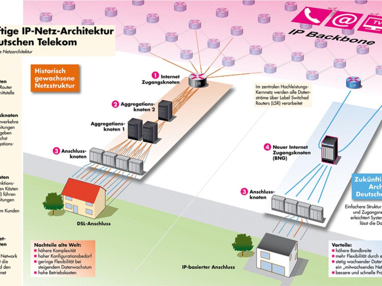 La nueva arquitectura de red para Deutsche Telekom