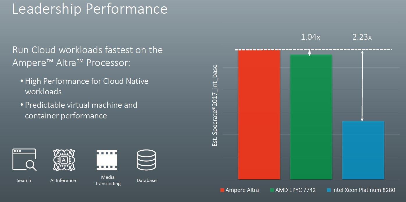 Ampere Altra Performance-Angaben des Herstellers